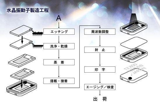 昨天下午的时候,一位客户在QQ上告诉我要求我们公司给她换一款32.768K的晶振,当时给她发的产品是日本KDS公司生产的DT-26,她表示她们公司不想要有印字的产品,因为KDS生产的DT-26晶振是有印字的,那我就到公司仓库查了一下资料,只有日本精工的2×6产品没有印字,我就告诉客户说有一款符合她的要求,品牌是精工的,当时她说了一句话是精工是国产的品牌吧,当时我就有点头大,主要是他们公司用晶振也是很长时间了,竟然不知道精工是日本知名的钟表晶振生产商,相信在国内也有很多业内人士知道吧?
